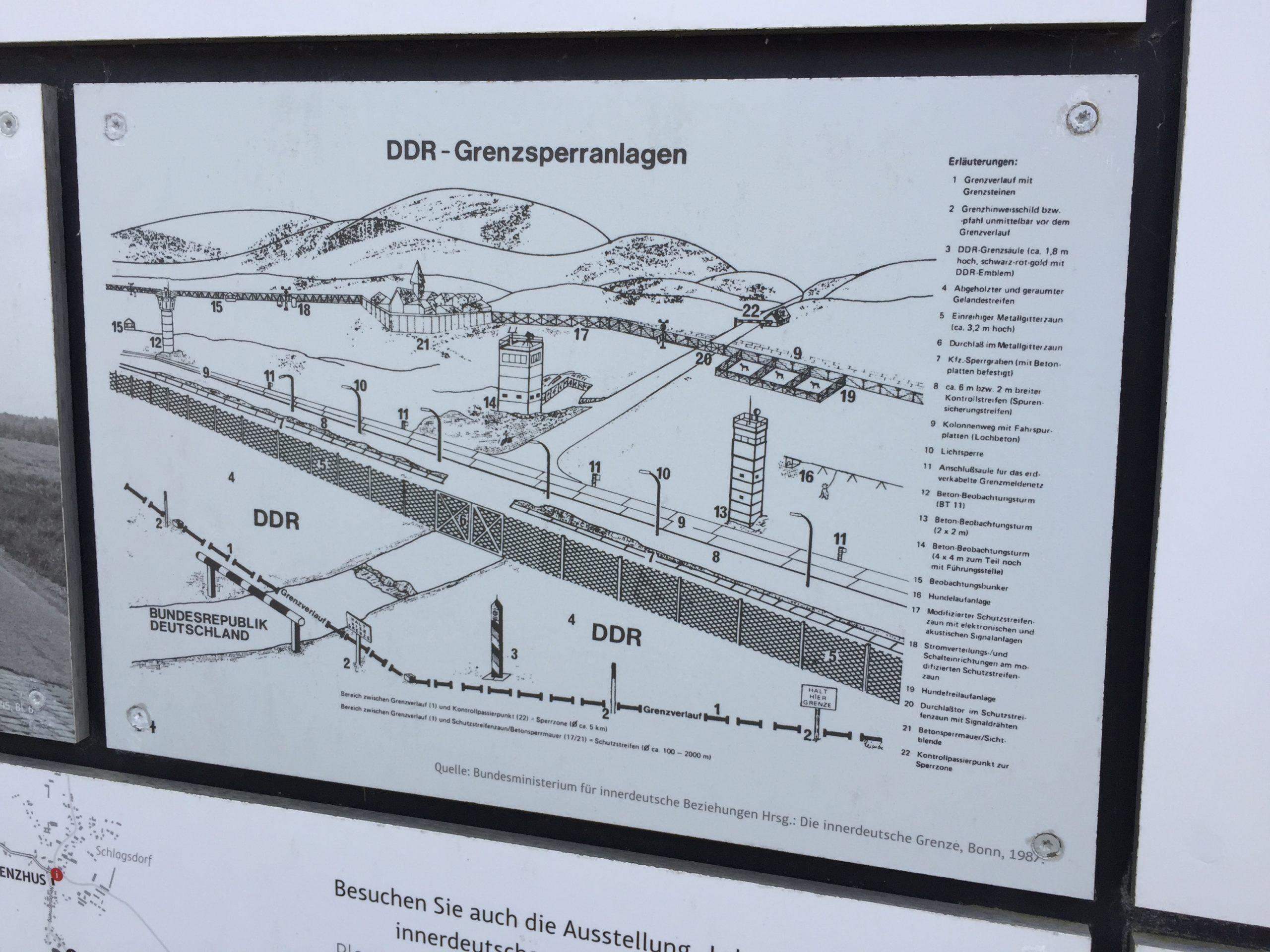 Skizze DDR- Grenzsperranlage